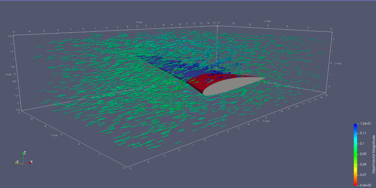 OpenFOAM Results In ParaView - Velocity Field